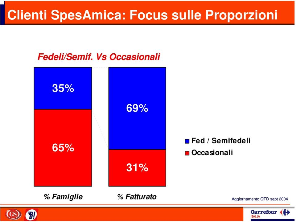 Vs Occasionali 35% 69% 65% 31% Fed /