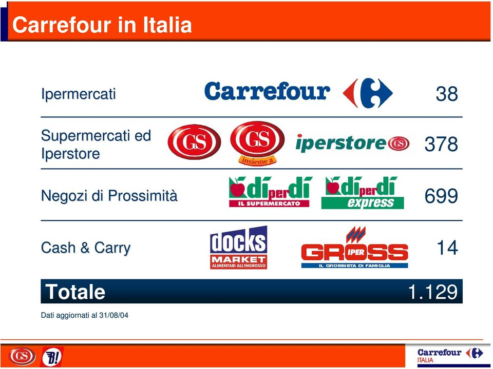 Prossimità Cash & Carry 38 378 699