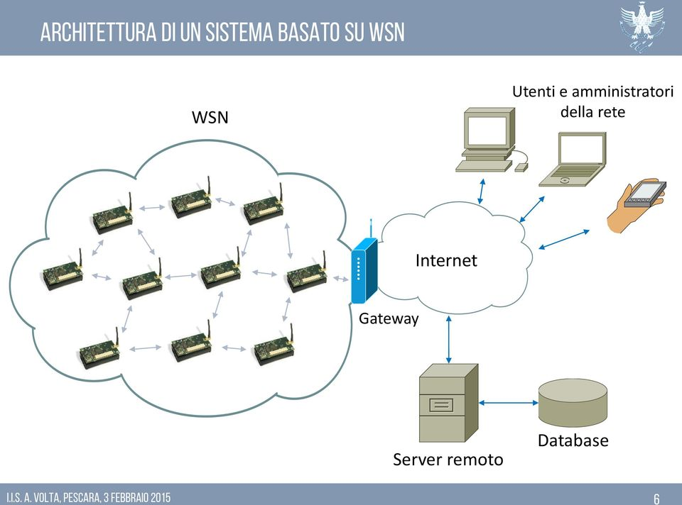 Internet Gateway Server remoto Database