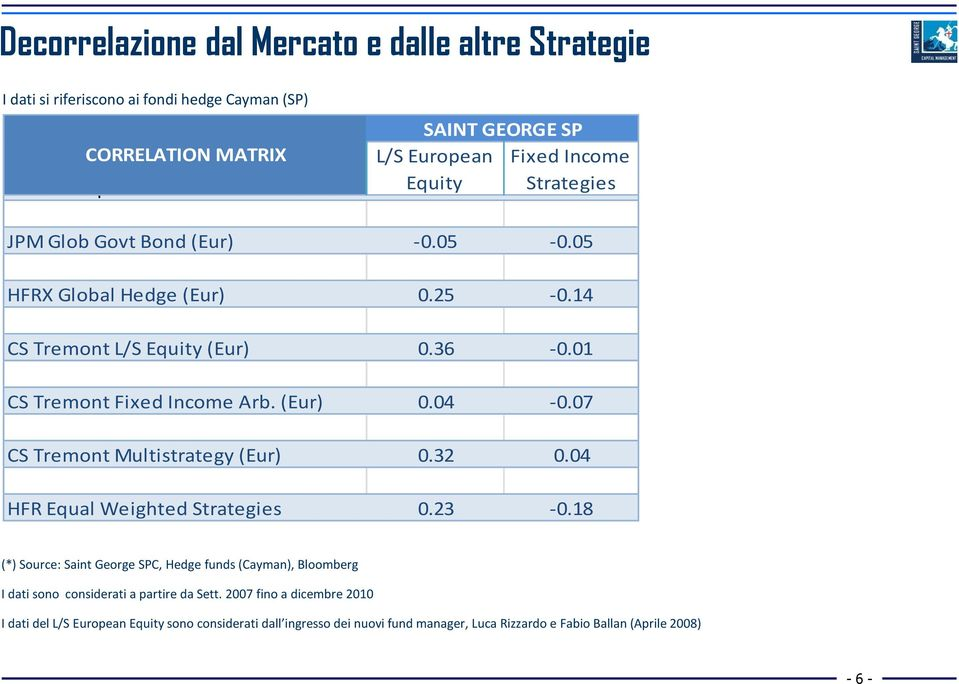 07 CS Tremont Multistrategy (Eur) 0.32 0.04 HFR Equal Weighted Strategies 0.23-0.