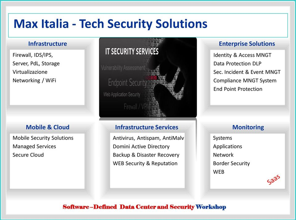 Incident & Event MNGT Compliance MNGT System End Point Protection Mobile & Cloud Mobile Security Solutions Managed Services Secure