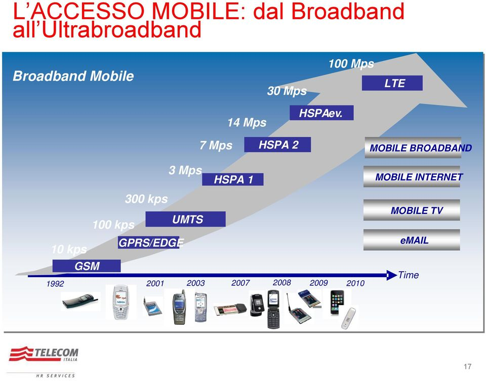 7 Mps HSPA 2 MOBILE BROADBAND 3 Mps HSPA 1 MOBILE INTERNET 300