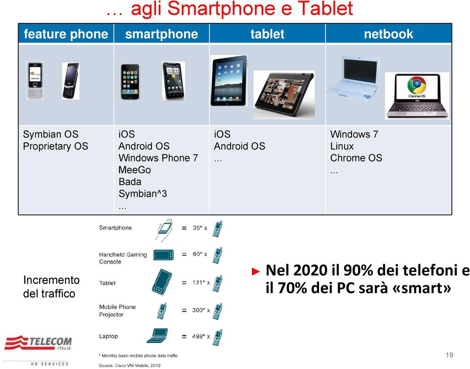 Symbian^3... ios Android OS... Windows 7 Linux Chrome OS.