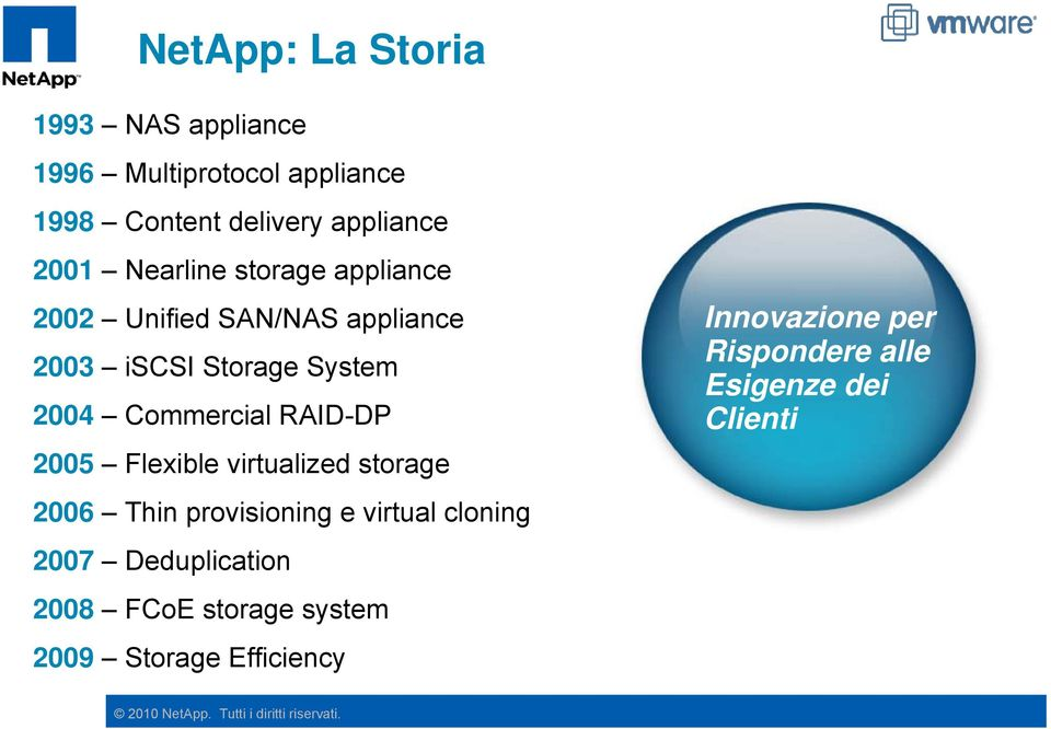Flexible virtualized storage 2006 Thin provisioning e virtual cloning 2007 Deduplication 2008 FCoE storage
