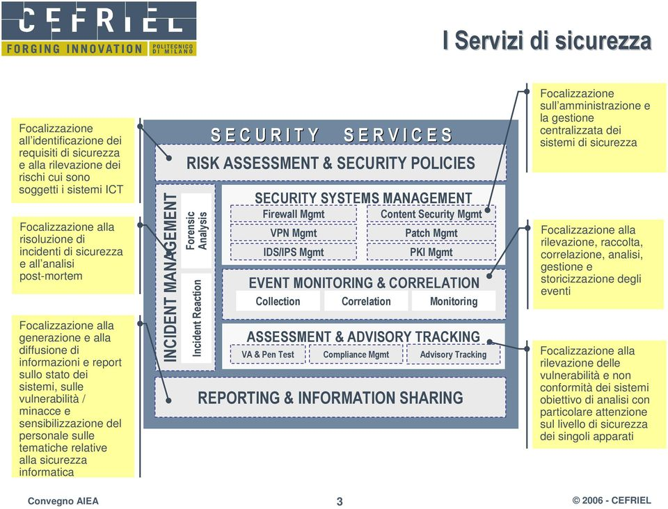 sulle tematiche relative alla sicurezza informatica INCIDENT MANAGEMENT S E C U R I T Y S E R V I C E S RISK ASSESSMENT & SECURITY POLICIES Forensic Analysis Incident Reaction SECURITY SYSTEMS