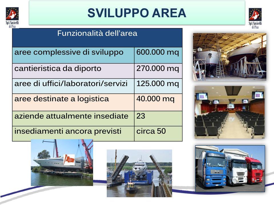 destinate a logistica 600.000 mq 270.000 mq 125.000 mq 40.