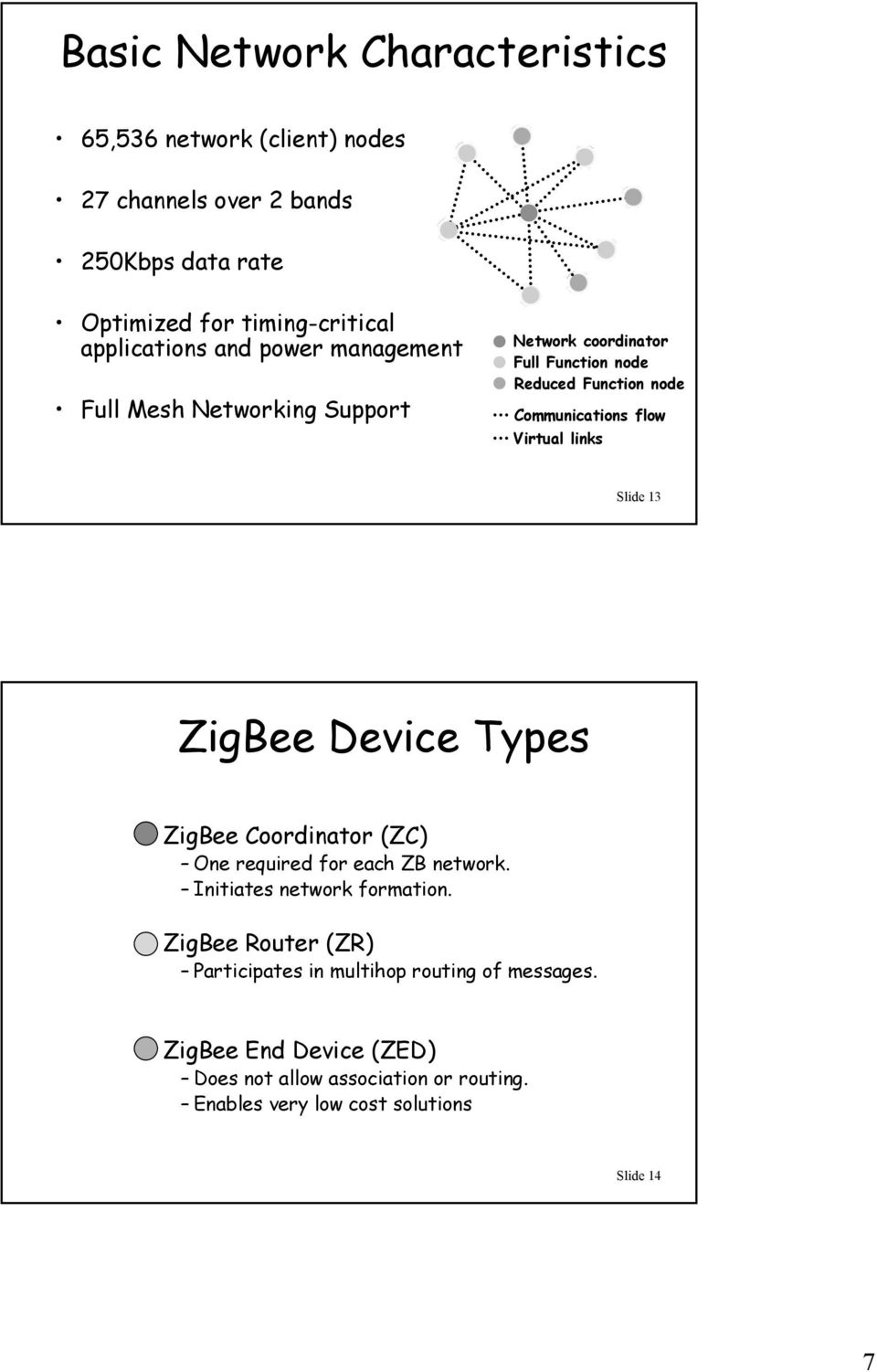 Virtual links Slide 13 ZigBee Device Types ZigBee Coordinator (ZC) One required for each ZB network. Initiates network formation.
