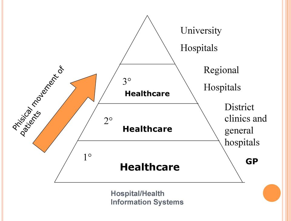 Hospitals District clinics and general