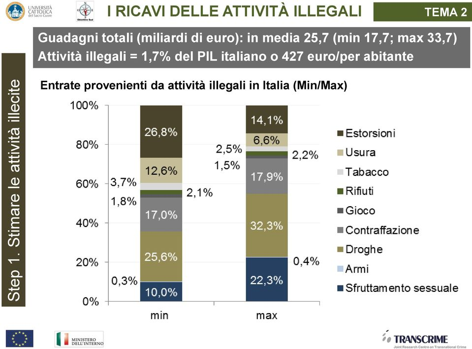 Guadagni totali (miliardi di euro): in media 25,7 (min 17,7; max