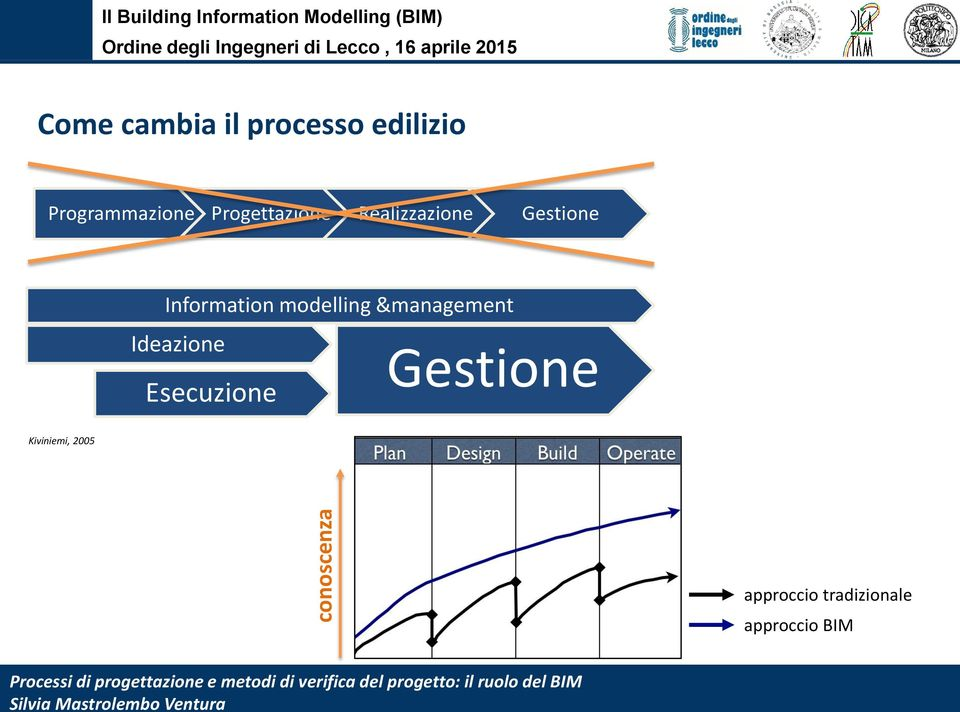 Realizzazione Gestione Information modelling &management