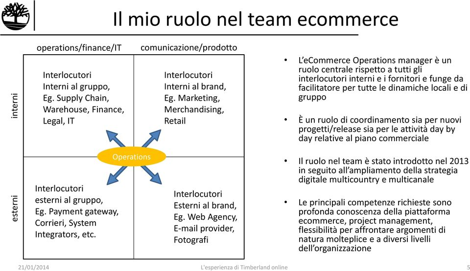 Marketing, Merchandising, Retail L ecommerce Operations manager è un ruolo centrale rispetto a tutti gli interlocutori interni e i fornitori e funge da facilitatore per tutte le dinamiche locali e di