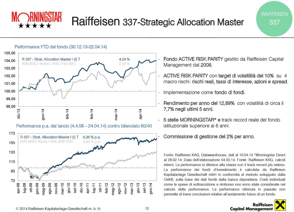 Allocation Master I (I) T 60% MSCI World / 40% JPM EMU 4,04 % 2,56 % - Fondo ACTIVE RISK PARITY gestito da Raiffeisen Capital Management dal 2008.