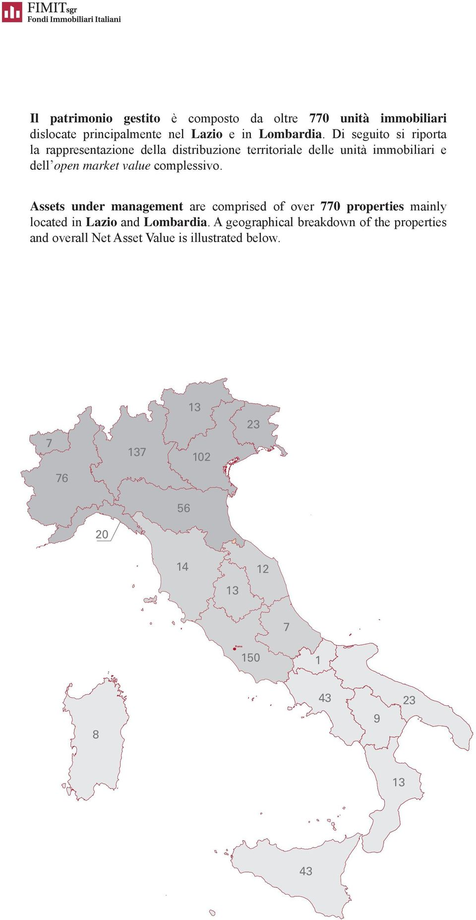 complessivo. Assets under management are comprised of over 770 properties mainly located in Lazio and Lombardia.