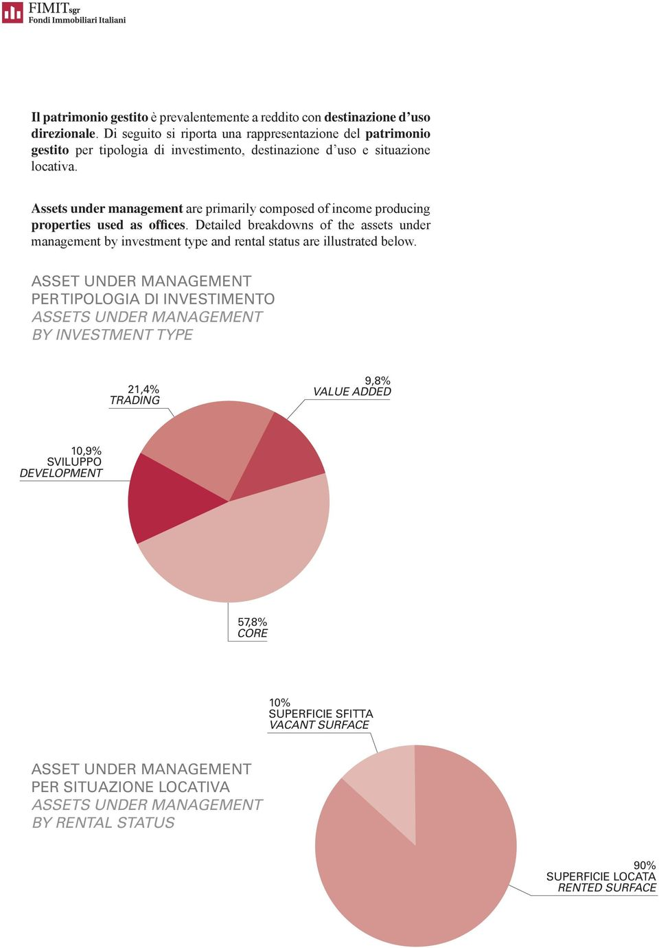 Assets under management are primarily composed of income producing properties used as offices.