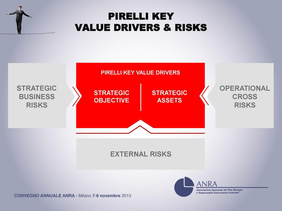 BUSINESS RISKS STRATEGIC OBJECTIVE