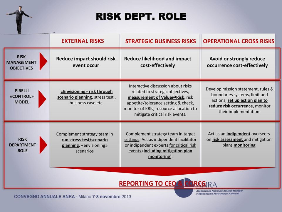 reduce occurrence costeffectively PIRELLI «CONTROL» MODEL «Envisioning» risk through scenario planning, stress test, business case etc.