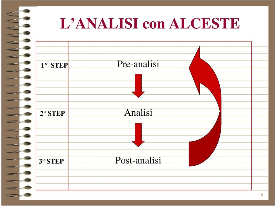 Pre-analisi 2 STEP