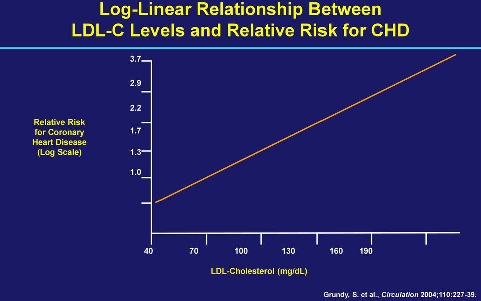 9 Relative Risk for Coronary Heart Disease (Log Scale) 2.2 1.