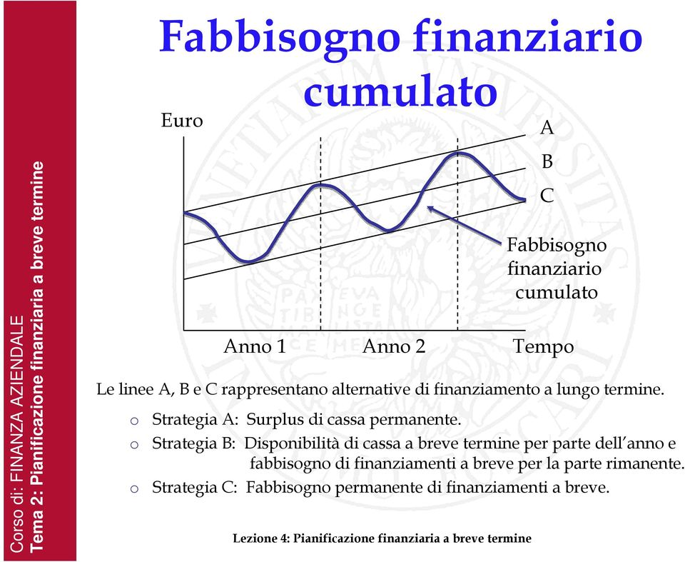 alternative di finanziamento a lungo termine. o o o Strategia A: Surplus di cassa permanente.
