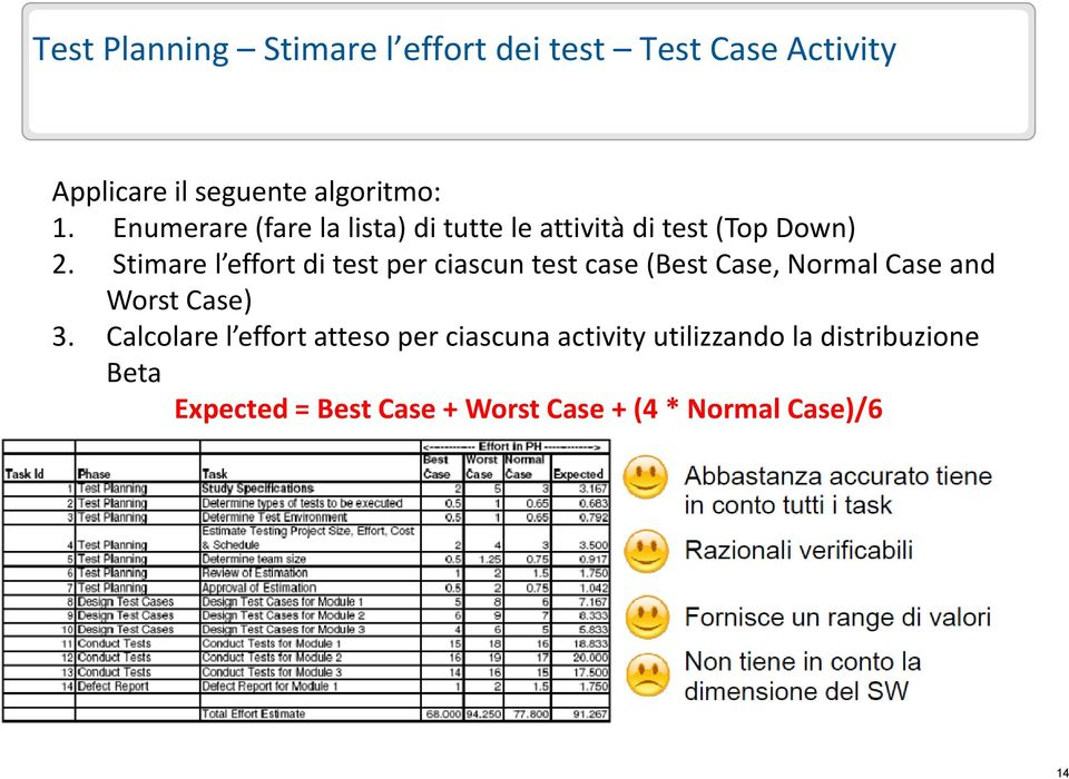 Stimare l effort di test per ciascun test case (Best Case, Normal Case and Worst Case) 3.