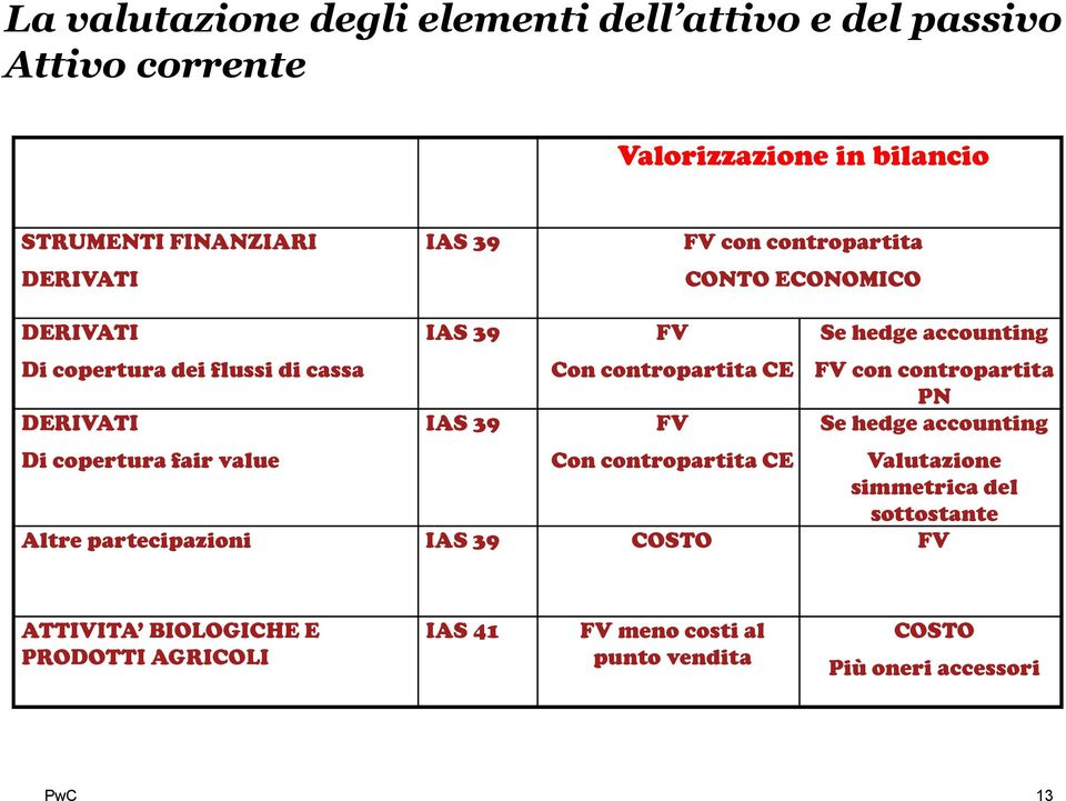 accounting FV con contropartita PN Se hedge accounting Di copertura fair value Con contropartita CE Valutazione simmetrica del sottostante