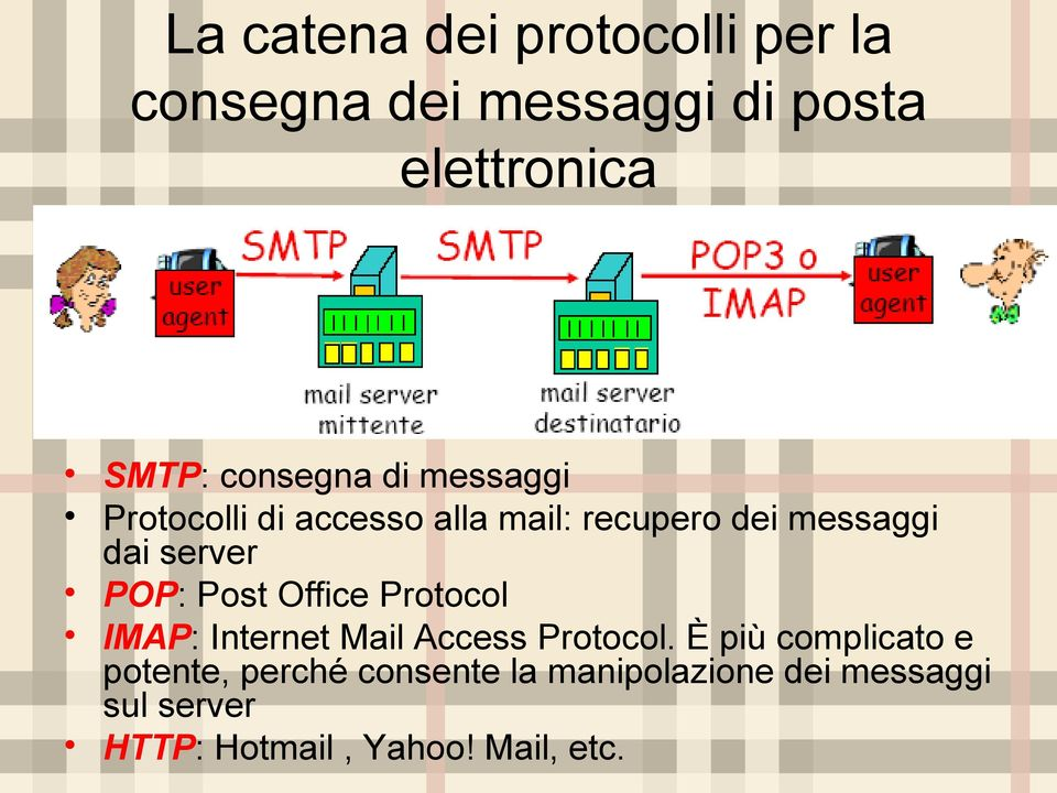 POP: Post Office Protocol IMAP: Internet Mail Access Protocol.