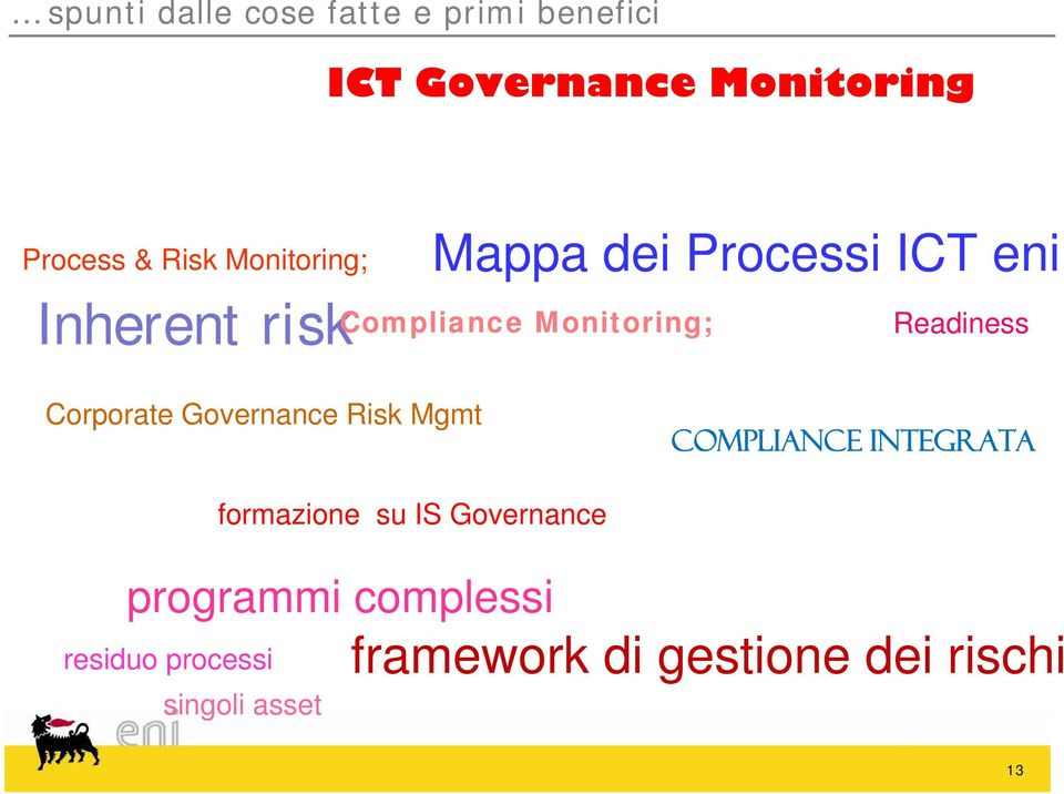 Readiness Corporate Governance Risk Mgmt compliance integrata residuo processi