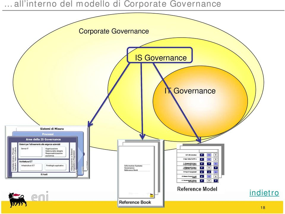IS Governance IT
