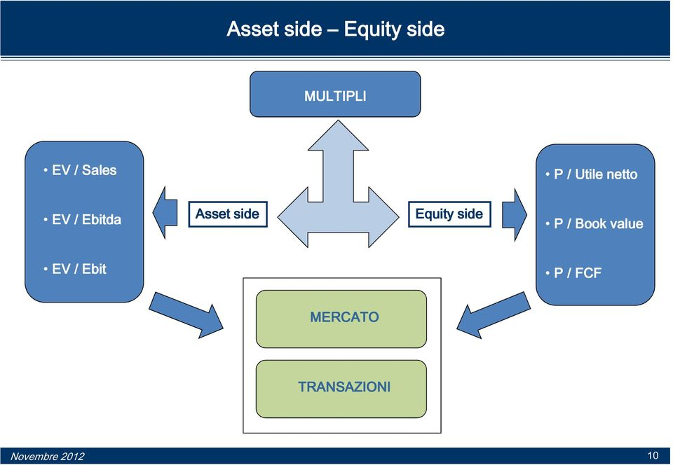 Asset side Equity side P / Book value