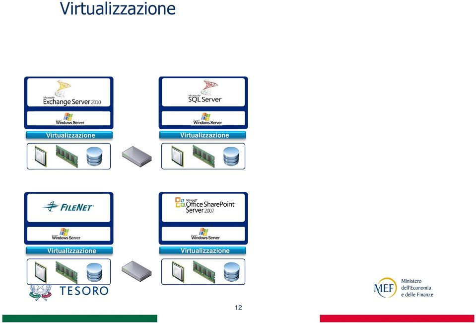 Virtualizzazione SAP ERP Operating System