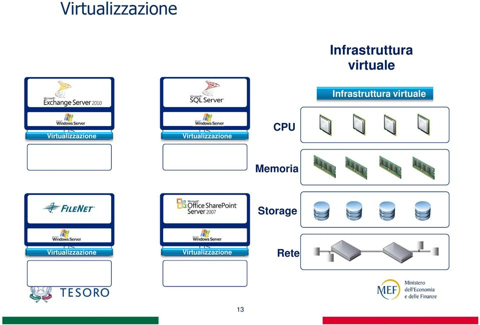 Operating System OS Virtualizzazione CPU Memoria SAP ERP Oracle CRM