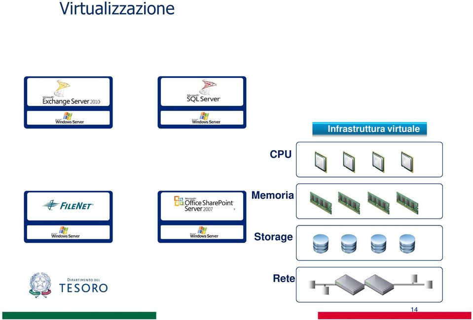 virtuale CPU SAP ERP Operating System
