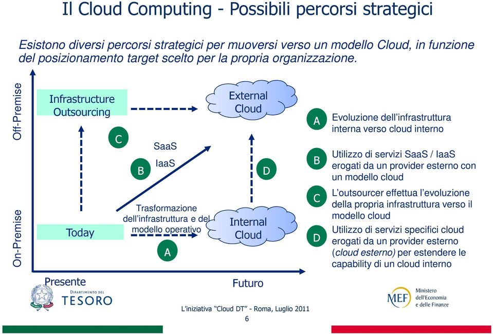 On-Premise Off-Premise Infrastructure Outsourcing Today C B SaaS IaaS Trasformazione dell infrastruttura e del modello operativo A External Cloud D Internal Cloud A B C D Evoluzione dell
