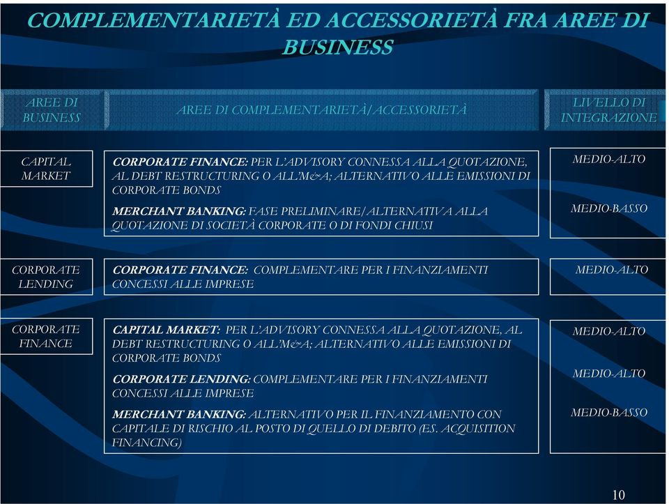 MEDIO-ALTO MEDIO-BASSO CORPORATE LENDING CORPORATE FINANCE: COMPLEMENTARE PER I FINANZIAMENTI CONCESSI ALLE IMPRESE MEDIO-ALTO CORPORATE FINANCE CAPITAL MARKET: PER L ADVISORY CONNESSA ALLA