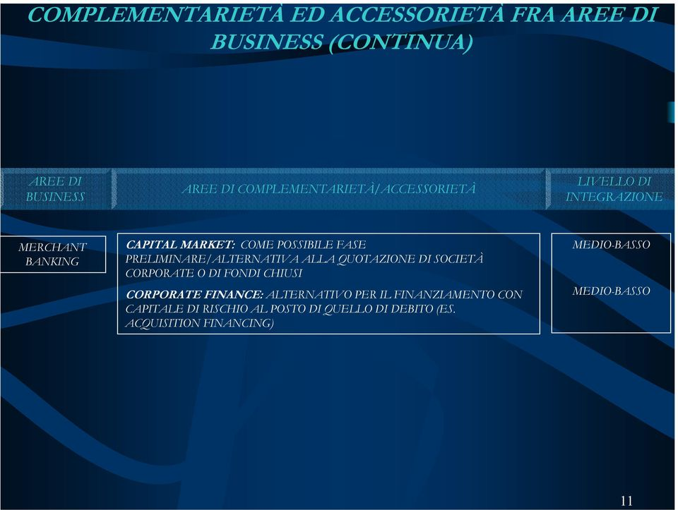 PRELIMINARE/ALTERNATIVA ALLA QUOTAZIONE DI SOCIETÀ CORPORATE O DI FONDI CHIUSI CORPORATE FINANCE:
