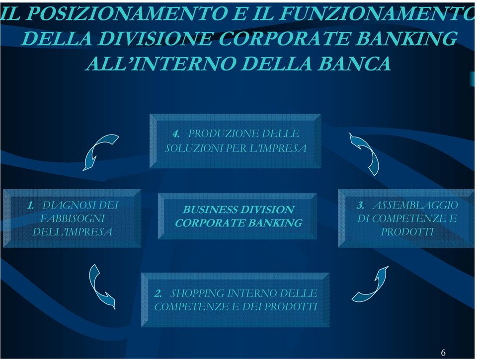 DIAGNOSI DEI FABBISOGNI DELL IMPRESA BUSINESS DIVISION CORPORATE BANKING 3.