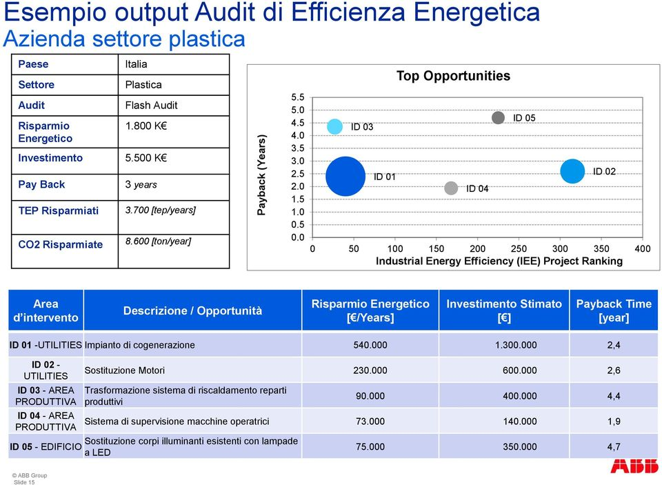 0 ID 03 ID 01 Top Opportunities ID 04 ID 05 ID 02 0 50 100 150 200 250 300 350 400 Industrial Energy Efficiency (IEE) Project Ranking Area d intervento Descrizione / Opportunità Risparmio Energetico
