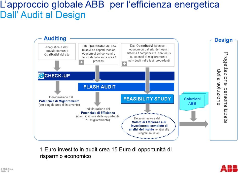 Design 1 Euro investito in audit crea