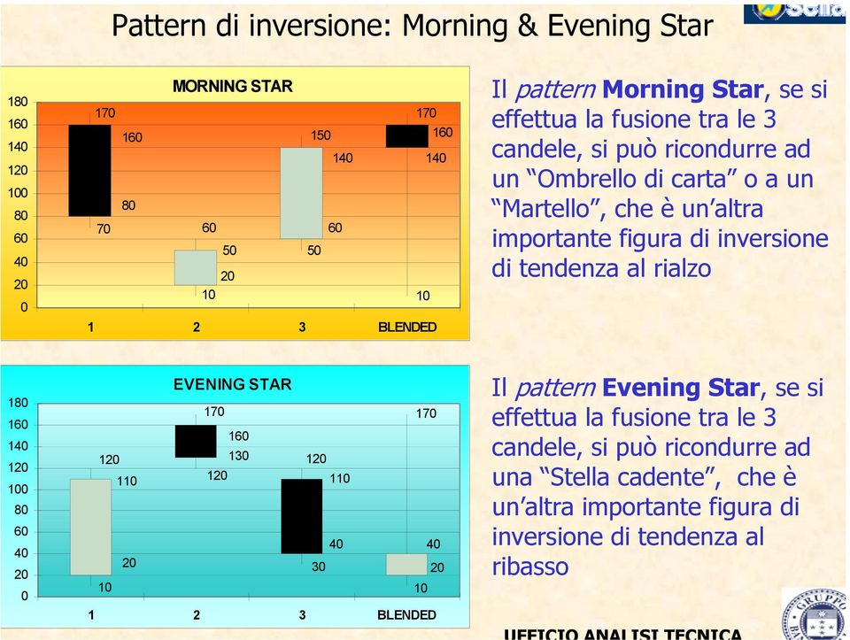 di inversione di tendenza al rialzo 18 16 14 12 1 8 6 4 2 EVENING STAR 17 17 16 12 13 12 11 12 11 4 4 2 3 2 1 1 1 2 3 BLENDED Il pattern Evening