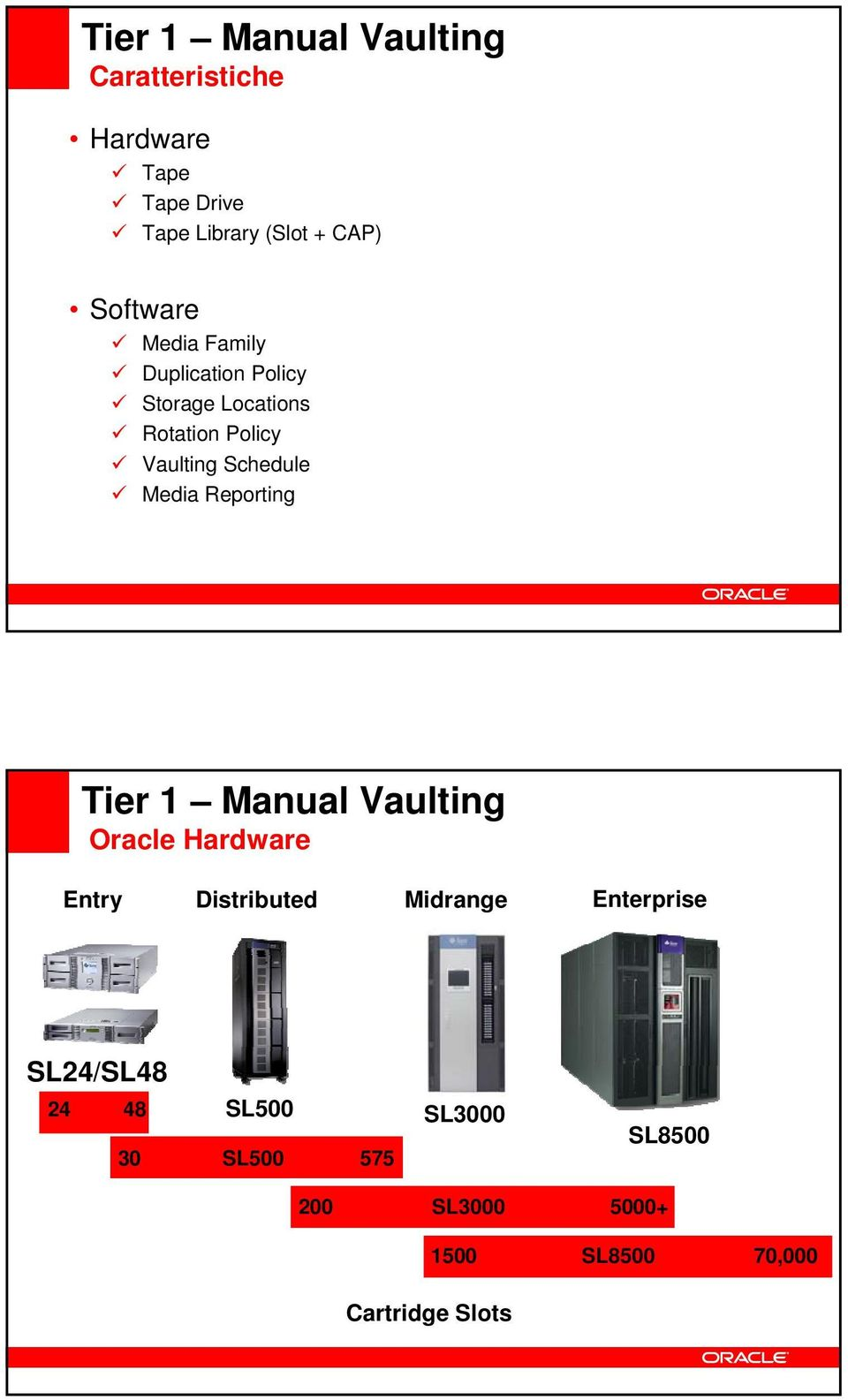 Media Reporting Tier 1 Manual Vaulting Oracle Hardware Entry Distributed Midrange Enterprise