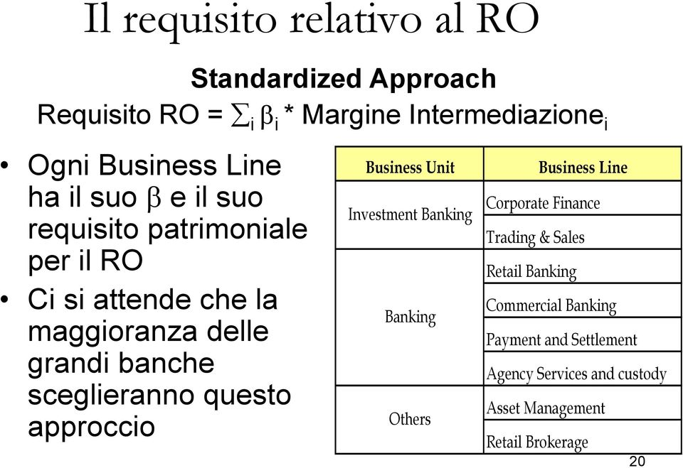 Intermediazione i Business Unit Investment Banking Banking Others Business Line Corporate Finance Trading & Sales