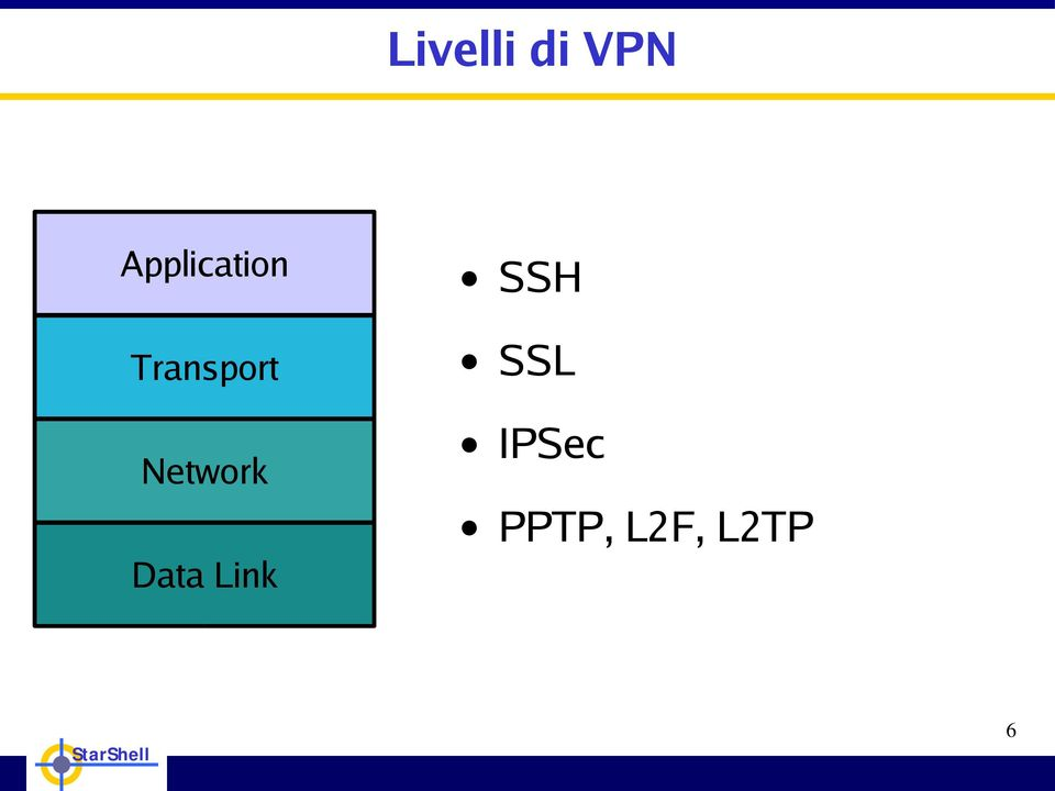 Network Data Link SSH
