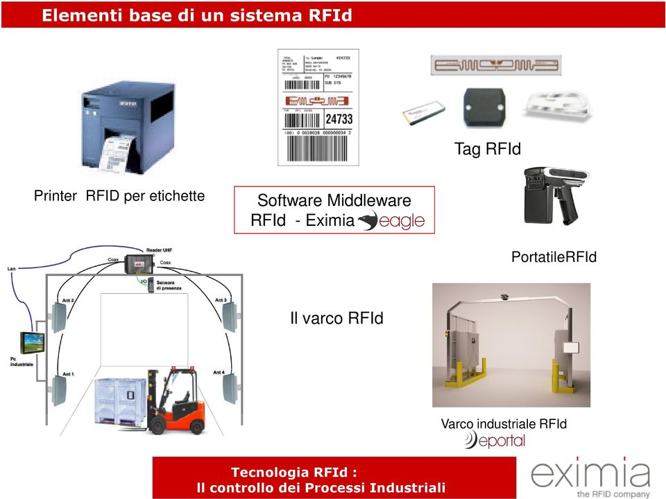 Software Middleware RFId - Eximia