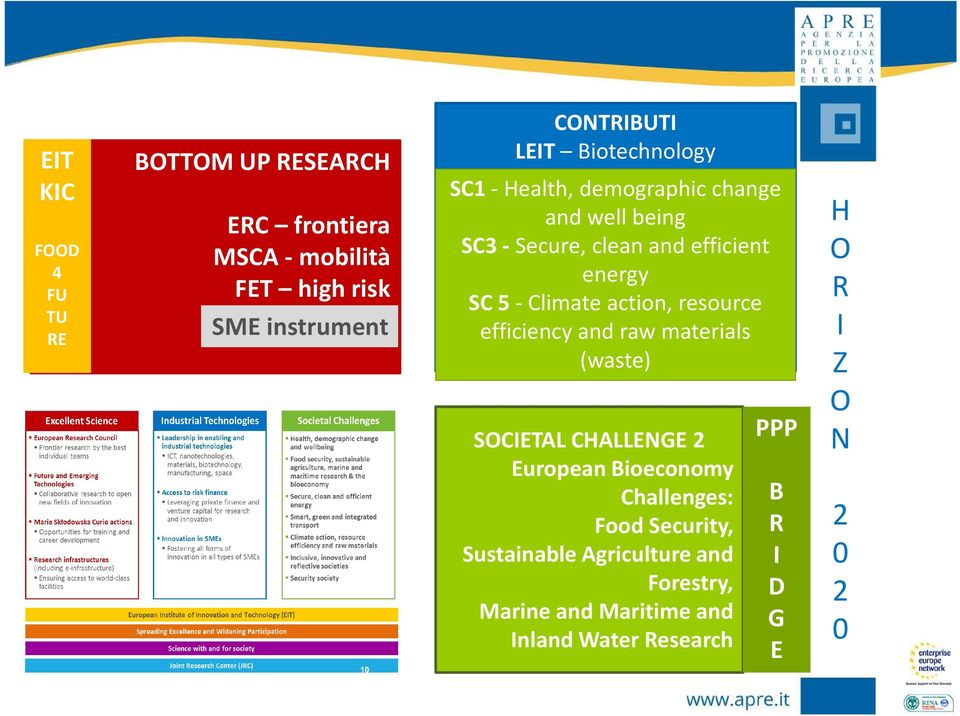 action, resource efficiency and raw materials (waste) SOCIETAL CHALLENGE 2 European Bioeconomy Challenges: Food