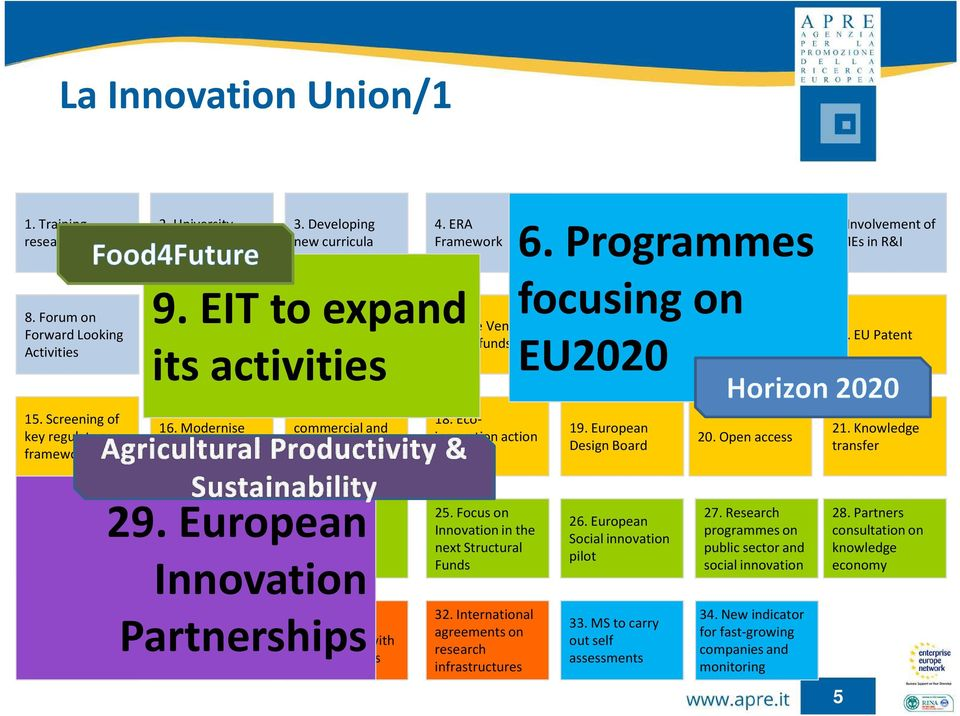 Free Venture Capital funds 18. Ecoinnovation action plan 5. European Research infrastructures 12. Cross-border matching of innovative firms 6. Programmes focusing on EU2020 6.