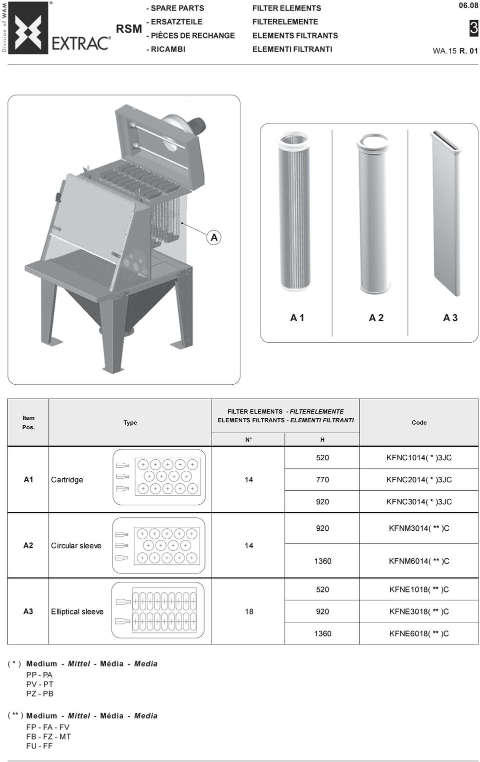 Type FILTER ELEMENTS FILTERELEMENTE ELEMENTS FILTRANTS ELEMENTI FILTRANTI Code N H 520 KFNC1014( * )3JC A1 Cartridge 14 770 KFNC2014( * )3JC 920