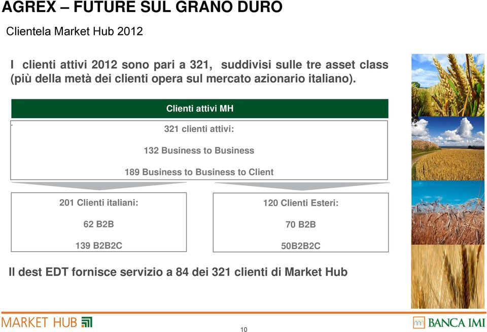 . Clienti attivi MH 321 clienti attivi: 132 Business to Business 189 Business to Business to Client