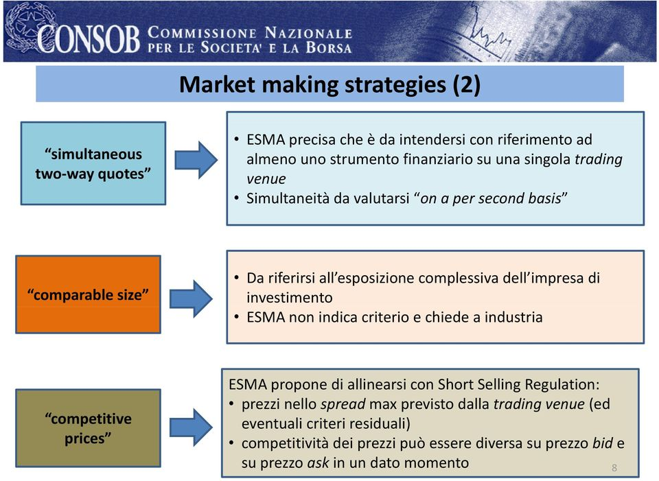 investimento ESMA non indica criterio e chiede a industria competitive prices ESMA propone di allinearsi con Short Selling Regulation: prezzi nello