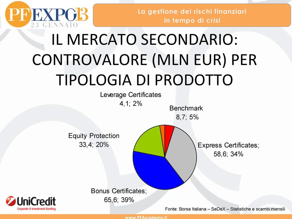 Protection 33,4; 20% Express Certificates; 58,6; 34% Bonus
