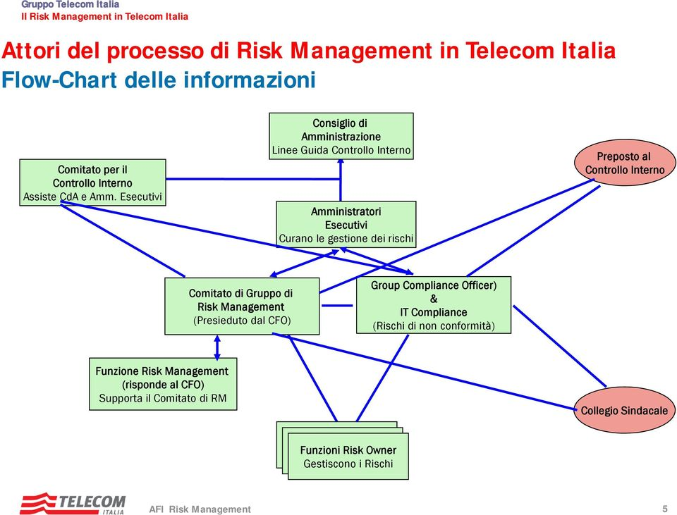 Interno Comitato di Gruppo di Risk Management (Presieduto dal CFO) Group Compliance Officer) & IT Compliance (Rischi di non conformità)